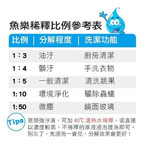 魚樂多功能洗潔液,稀釋比例參考表。(大紀元製圖)