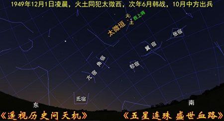 圖2:1949年12月1日天象圖,火星土星幾乎重合,同犯太微垣的「西上將」星。