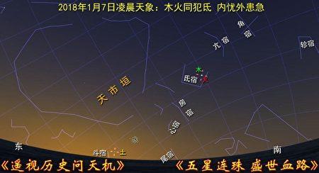 圖4:2018年1月7日天象示意圖。