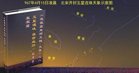圖5:北宋初年五星聚天象示意圖。