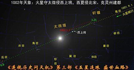 圖3:1002年天象圖,火星順行守太微,侵犯西上將星。