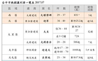 建商讓利+國銀推8成貸款 台中房市開紅盤