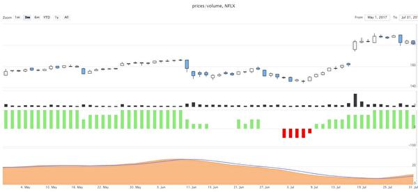 Onvest智能投資系統分析Netflix股票的短線、長線評分。(灣區資產管理專家Daniel Wu提供)
