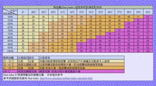 热指数、温度、快乐彩票网相对湿度对照表。(朴子医院提供)