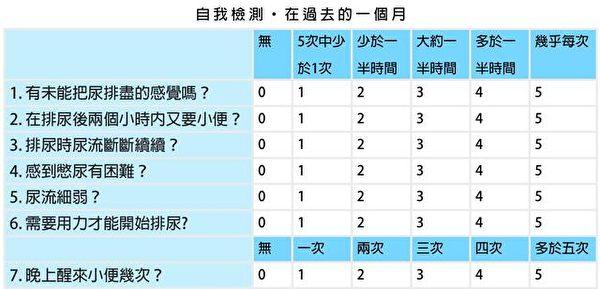 國際前列腺症狀評分表IPSS。(大紀元製圖)