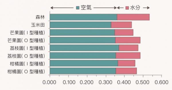 根據檢測,森林土壤中的空氣和水分滲透率最好,其次為芒果園和柑橘園,而玉米田是最差的。 I 型為一般種植方式,O 型為在樹木與土壤接觸的地方,挖一圈盆狀凹槽容納肥料、匯聚水流。( 本資料採樣期間為 2003/10/24~2004/6/13,土壤深度為 0~40 公分,橫軸單位為 m3m-3 ) (資料來源/黃樹民提供 圖說重製/林婷嫻、張語辰)