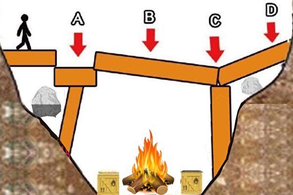 """危险山谷,一个看似并不牢固的""""桥""""上哪里最安全?选出你的答案,可以看出你是哪一种社会菁英。"""