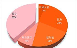 外国买家伦敦购房 华人超半数