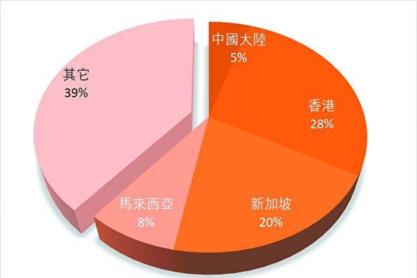 倫敦政經學院的報告顯示,倫敦新建住房有將近兩成被海外買家買走,而海外買主中,單是來自香港和新加坡的買家就幾乎占去一半。此外,中國大陸的投資者占5.4%。(大紀元製作)