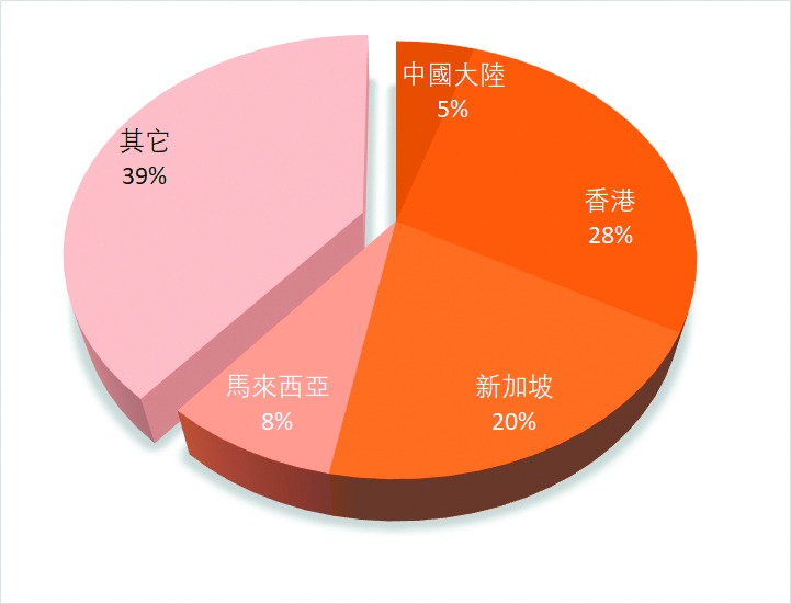外國買家倫敦購房 華人超半數