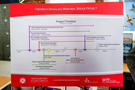 新桥建设的时间规划细节。(石青云/大纪元)