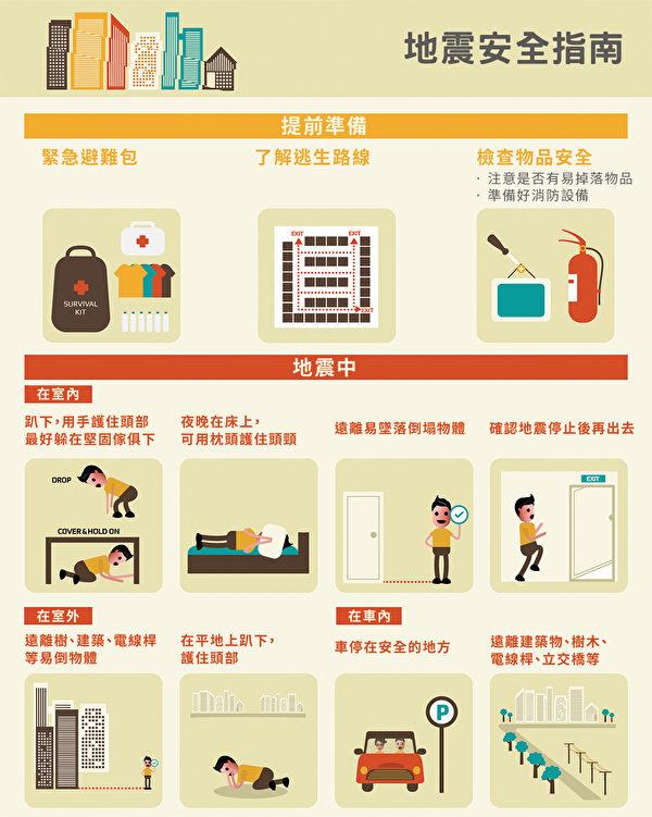 地震時的正確應對方法。(Shutterstock/大紀元製圖)