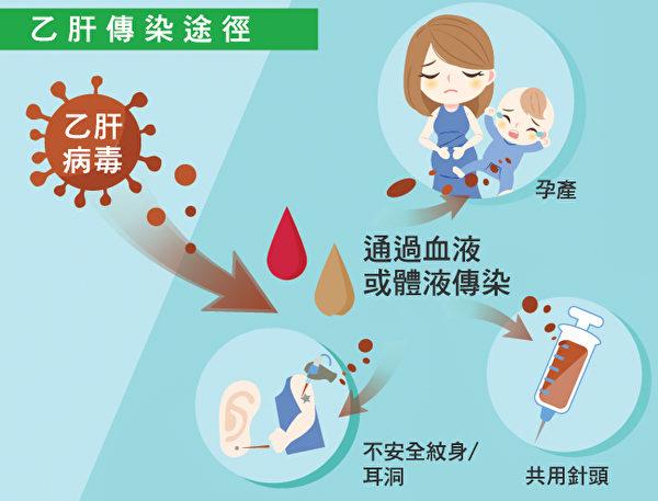 乙肝病毒是通过接触受感染者的血液和体液传播的。(Shutterstock)
