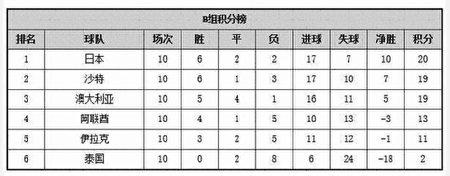 2018世界盃預選賽,亞洲區12強賽B組積分榜。(大紀元)