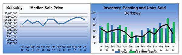 伯克萊(Berkeley)獨立家庭住房市場銷售狀況摘要。(東灣地產經紀Diana黃提供)