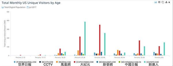 大纪元在美国的主要读者群是年龄在25岁至44岁的群体(占57%),这一群体被认为是消费能力最强的社会群体。(数据来源:comScore)