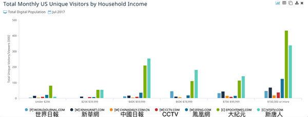 大纪元的美国读者,家庭收入十万美元以上的占43%。(数据来源:comScore)