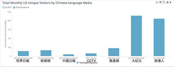 大纪元、新唐人在美国的独立访客量远远超过其它一些中文媒体。(数据来源:comScore)