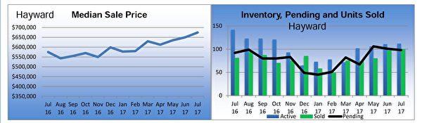 海沃德(Hayward)獨立家庭住房市場銷售狀況摘要。(東灣地產經紀Diana黃提供)