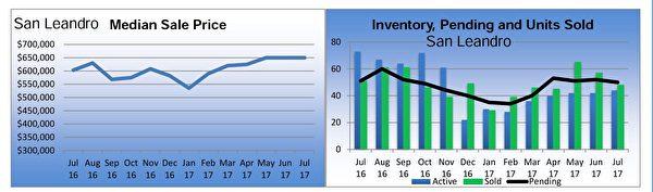 聖利安卓(San Leandro)獨立家庭住房市場銷售狀況摘要。(東灣地產經紀Diana黃提供)