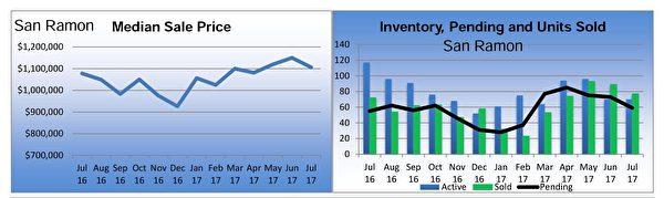 聖拉蒙(San Ramon)獨立家庭住房市場銷售狀況摘要。(東灣地產經紀Diana黃提供)