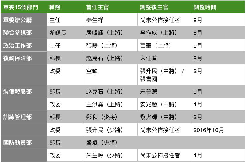 中央軍委15個部門,主官調整一覽表,顯示10個部門主官已調整。(大紀元製圖)