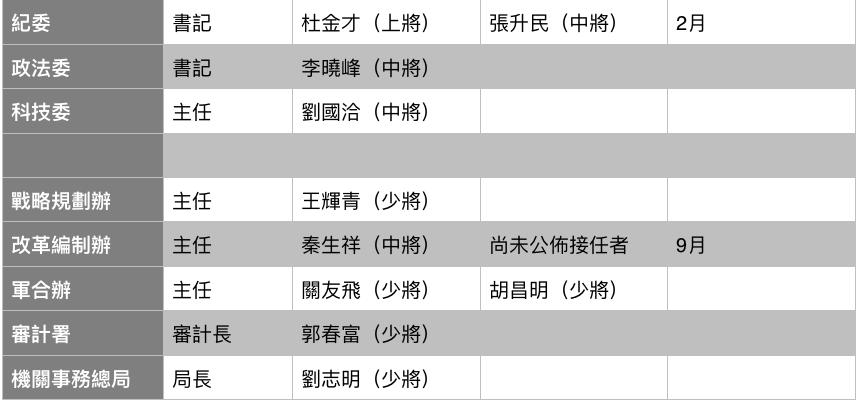 中央军委15个部门,主官调整一览表,显示10个部门主官已调整。(大纪元制图)