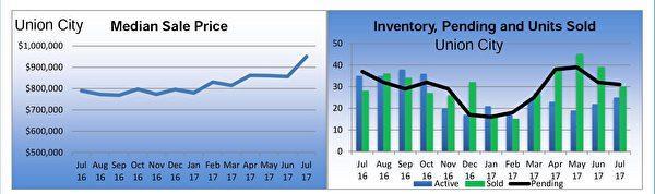 聯合市(Union City)獨立家庭住房市場銷售狀況摘要。(東灣地產經紀Diana黃提供)