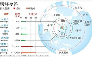 北韓飛彈攻擊範圍。(公有領域)