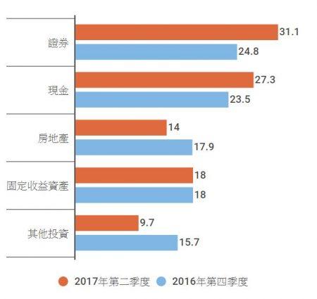 高净值人口数增长最快的国家前十名、及与美国、中国大陆和全球平均水平之比较。