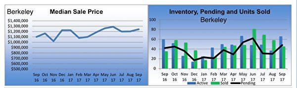 东湾房市伯克利(Berkeley)独立家庭住房市场销售状况摘要。(东湾地产经纪Diana黄提供)
