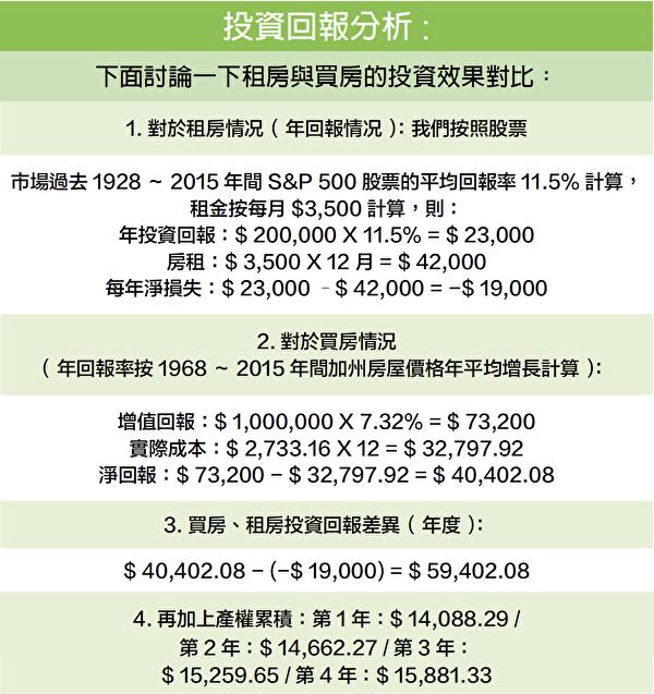 租房、購房投資回報分析。(灣區地產經紀王萬龍提供)