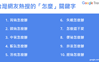 "Google热搜资讯排行 台湾用户爱问""怎么办"""