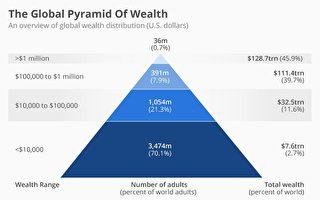 報告:最富有1%人擁全球一半財富