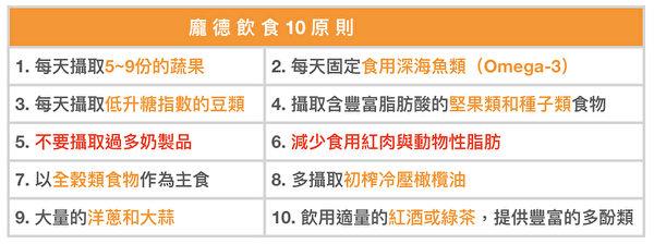 庞德饮食(PAMMD)十项原则。(大纪元制图/资料来源:《代谢型态庞德食谱全书》)