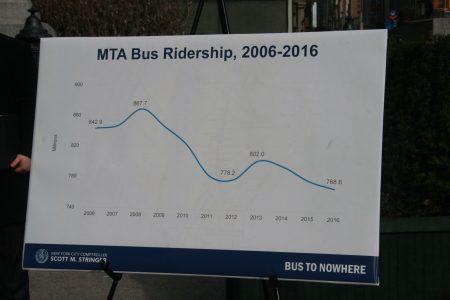 MTA纽约公交乘客量八年来下降一亿。