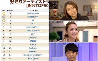 日本乐迷票选2017年最爱歌手排行Top50是?