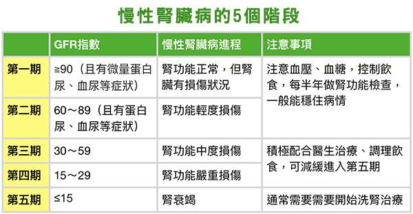 慢性腎臟病階段及其對應的GFR指數。(大紀元製圖/審圖:劉可意營養師)