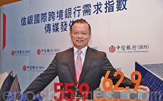 信银国际:中港跨境银行业务全面反弹
