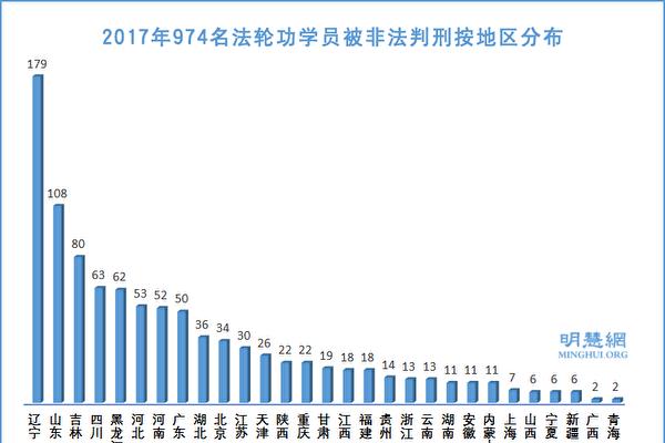 2017年至少974名法輪功學員遭冤判
