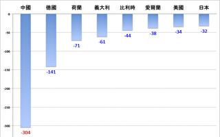 图表:2016年法国与中国、德国、荷兰、意大利、比利时、爱尔兰、美国和日本的贸易逆差,单位:亿欧元。中国仍然是法国第一大贸易逆差国,是第二位德国的两倍多。数据来源:法国海关。(大纪元制表)