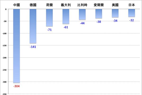 圖表:2016年法國與中國、德國、荷蘭、義大利、比利時、愛爾蘭、美國和日本的貿易逆差,單位:億歐元。中國仍然是法國第一大貿易逆差國,是第二位德國的兩倍多。數據來源:法國海關。(大紀元製表)