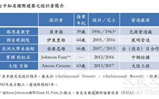 台中国际建筑轴线 从贝聿铭到Antonio Citterio