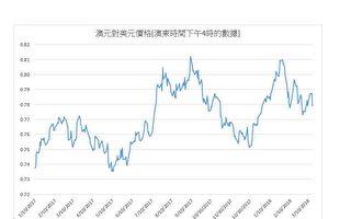 澳元對美元價格週五跌至三個月以來新低