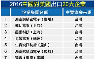 陸對美出口前20大企業  台商占15家