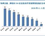 上合峰会前 山东潍坊156法轮功学员被绑架