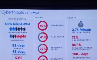 台湾2017年网路资安攻击 经济损失8100亿元