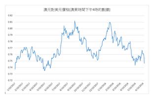 澳元對美元價格再創新低 專家分析行情