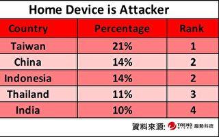 單周遭駭120萬次 台受攻擊次數居全球之冠