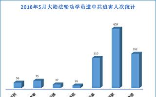 2018年5月至少608名法轮功学员被绑架
